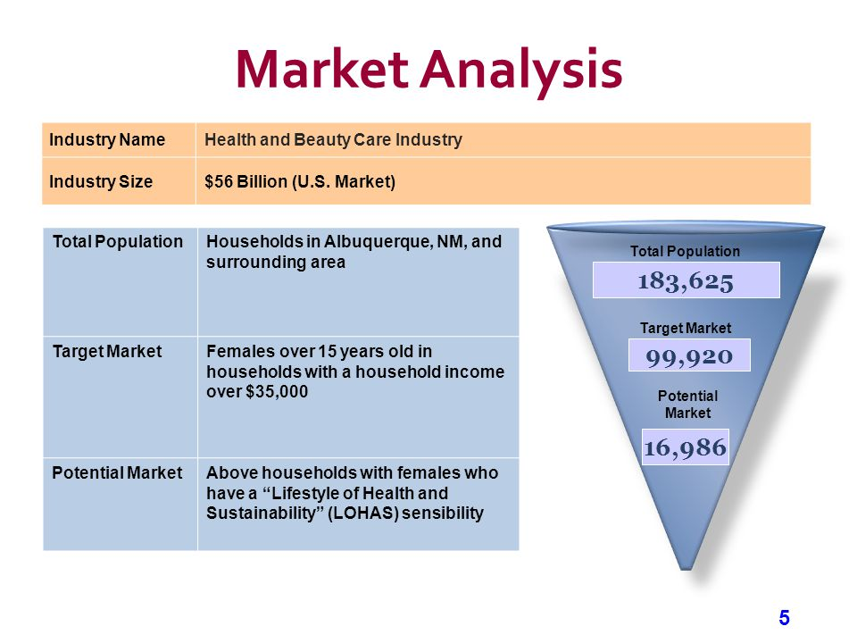 5 Market Analysis Industry NameHealth and Beauty Care Industry Industry Size$56 Billion (U.S.