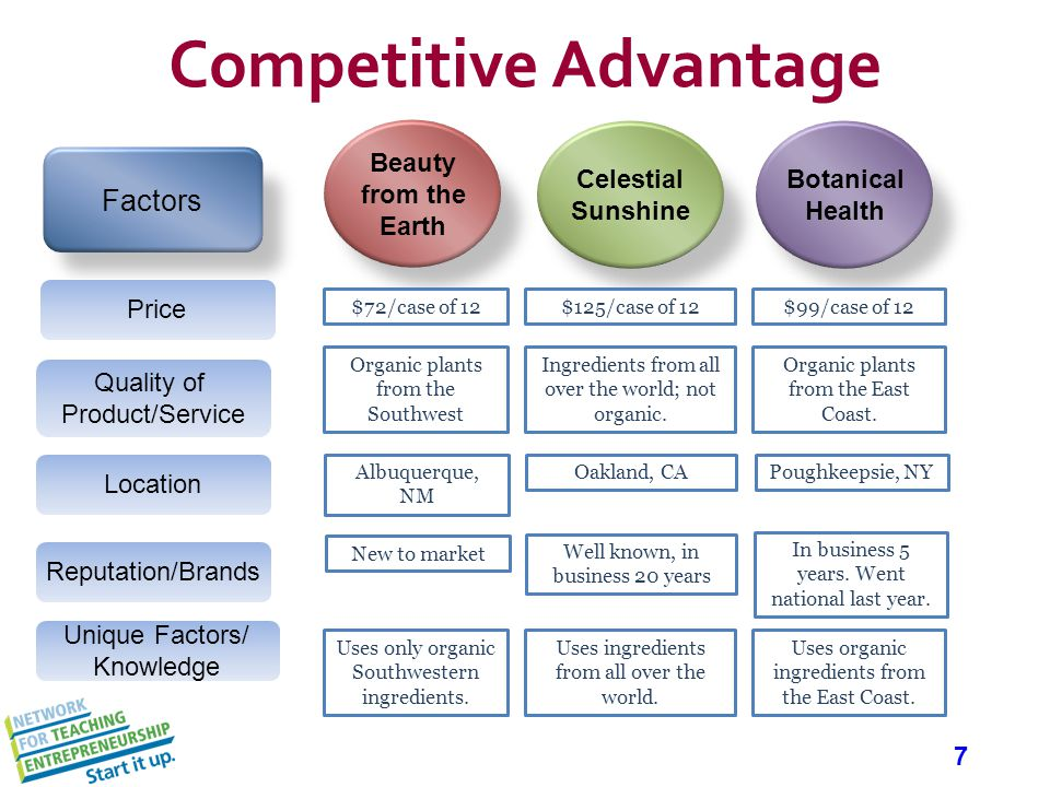 7 Competitive Advantage Beauty from the Earth Celestial Sunshine Botanical Health Factors $72/case of 12 Quality of Product/Service Price Location Reputation/Brands Unique Factors/ Knowledge $125/case of 12$99/case of 12 Organic plants from the Southwest Ingredients from all over the world; not organic.