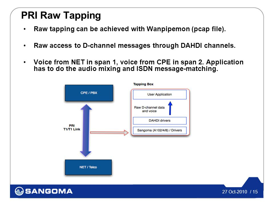 27 Oct-2010 / 15 PRI Raw Tapping Raw tapping can be achieved with Wanpipemon (pcap file).