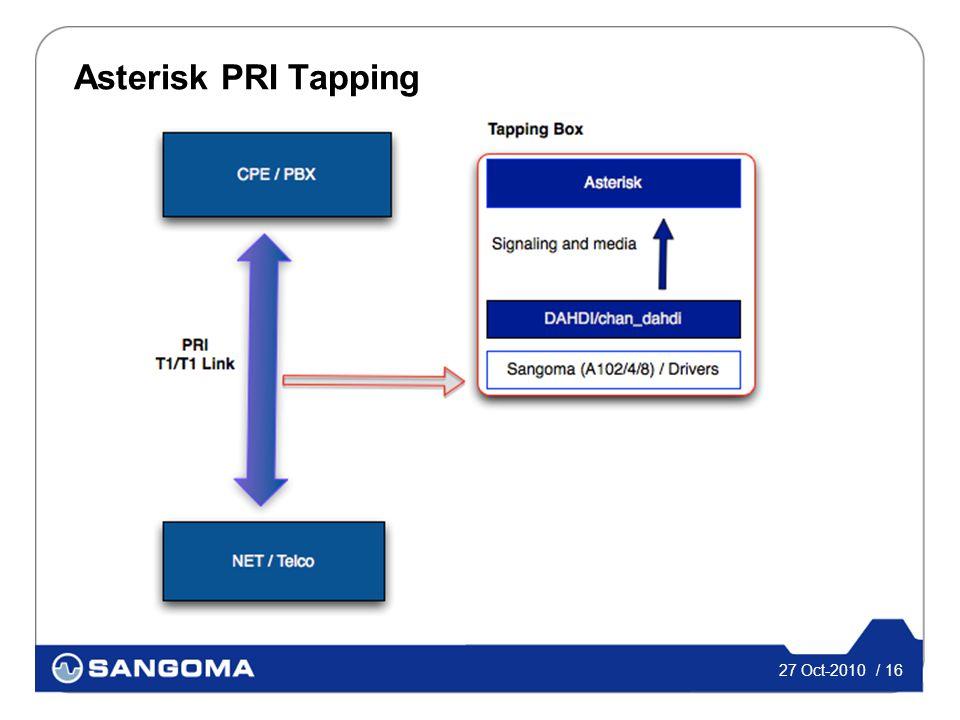 27 Oct-2010 / 16 Asterisk PRI Tapping