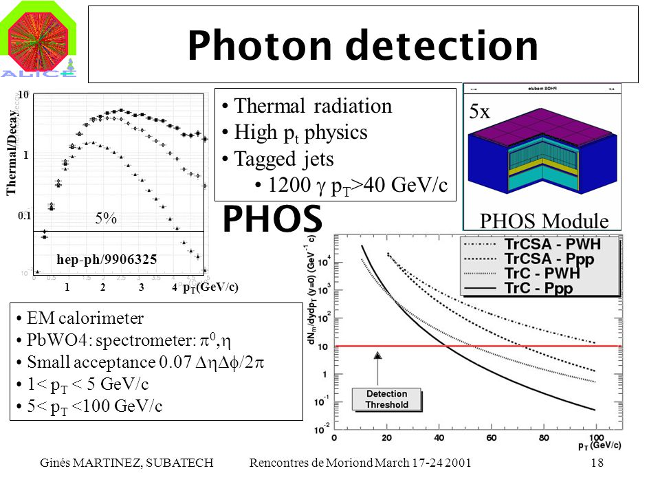 Ginés MARTINEZ, SUBATECHRencontres de Moriond March 17-24 200118 Photon detection Thermal radiation High p t physics Tagged jets 1200 p T >40 GeV/c EM