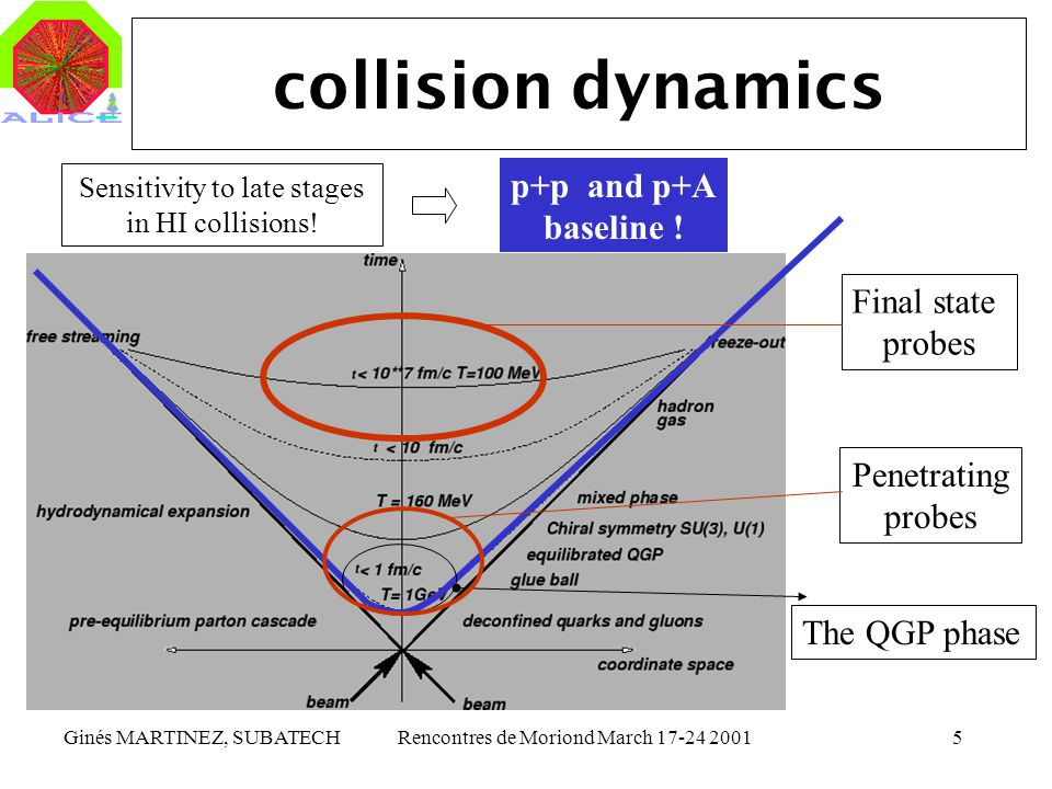 Ginés MARTINEZ, SUBATECHRencontres de Moriond March 17-24 20015 collision dynamics p+p and p+A baseline ! Sensitivity to late stages in HI collisions!
