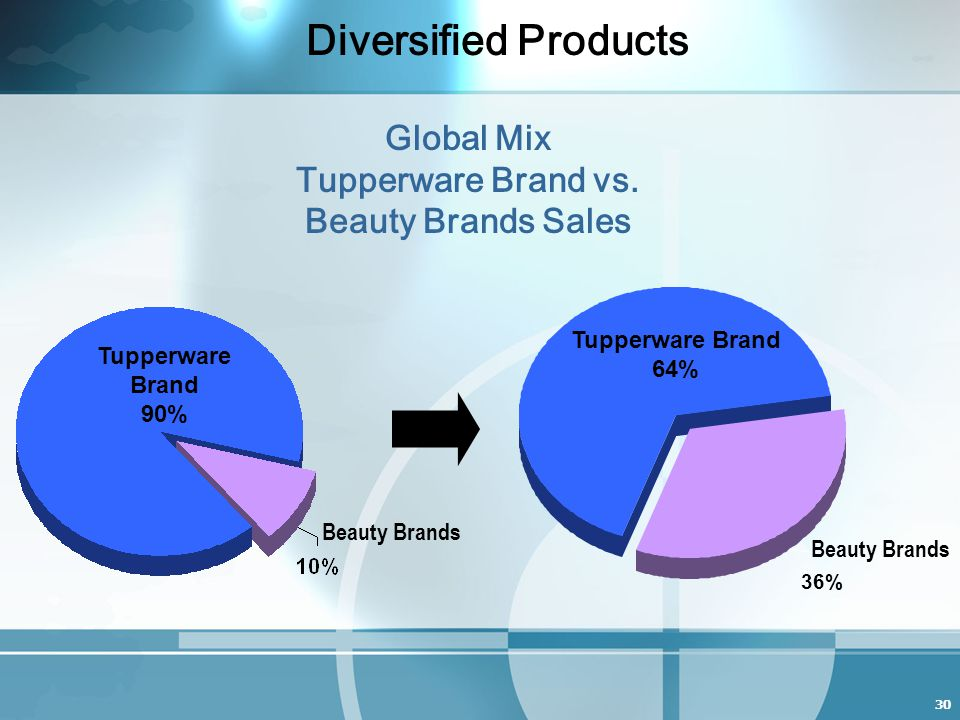 30 36% Diversified Products Global Mix Tupperware Brand vs.