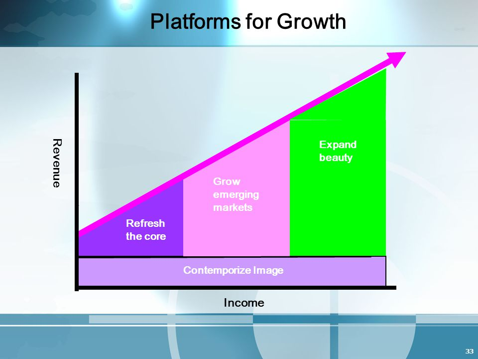 33 Platforms for Growth Refresh the core Grow emerging markets Contemporize Image Income Revenue Expand beauty