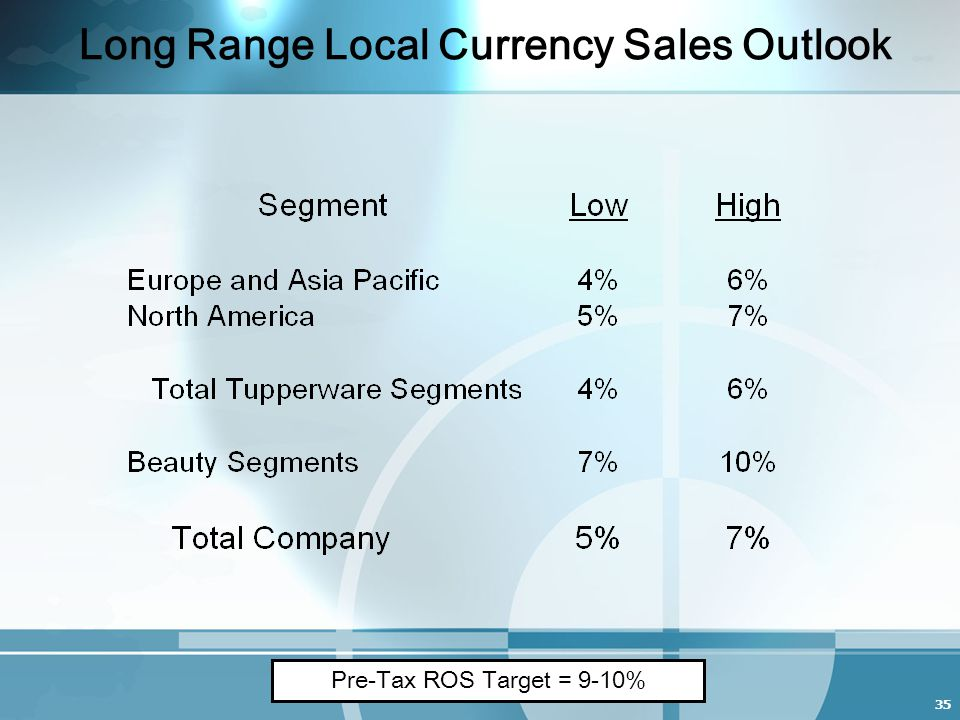35 Long Range Local Currency Sales Outlook Pre-Tax ROS Target = 9-10%