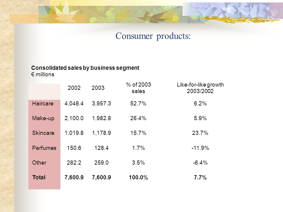 Consumer products: Consolidated sales by business segment millions % of 2003 sales Like-for-like growth 2003/2002 Haircare4,048.43, %6.2% Make-up2,100.01, %5.9% Skincare1,019.81, %23.7% Perfumes %-11.9% Other %-6.4% Total7, %7.7%