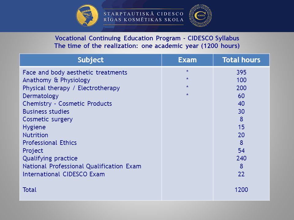Vocational Continuing Education Program - CIDESCO Syllabus The time of the realization: one academic year (1200 hours) SubjectExamTotal hours Face and body aesthetic treatments Anathomy & Physiology Physical therapy / Electrotherapy Dermatology Chemistry - Cosmetic Products Business studies Cosmetic surgery Hygiene Nutrition Professional Ethics Project Qualifying practice National Professional Qualification Exam International CIDESCO Exam Total ******** 395 100 200 60 40 30 8 15 20 8 54 240 8 22 1200