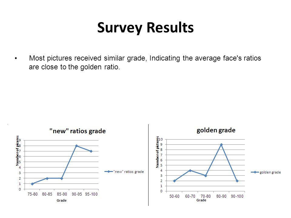 Survey Results Most pictures received similar grade, Indicating the average face's ratios are close to the golden ratio.