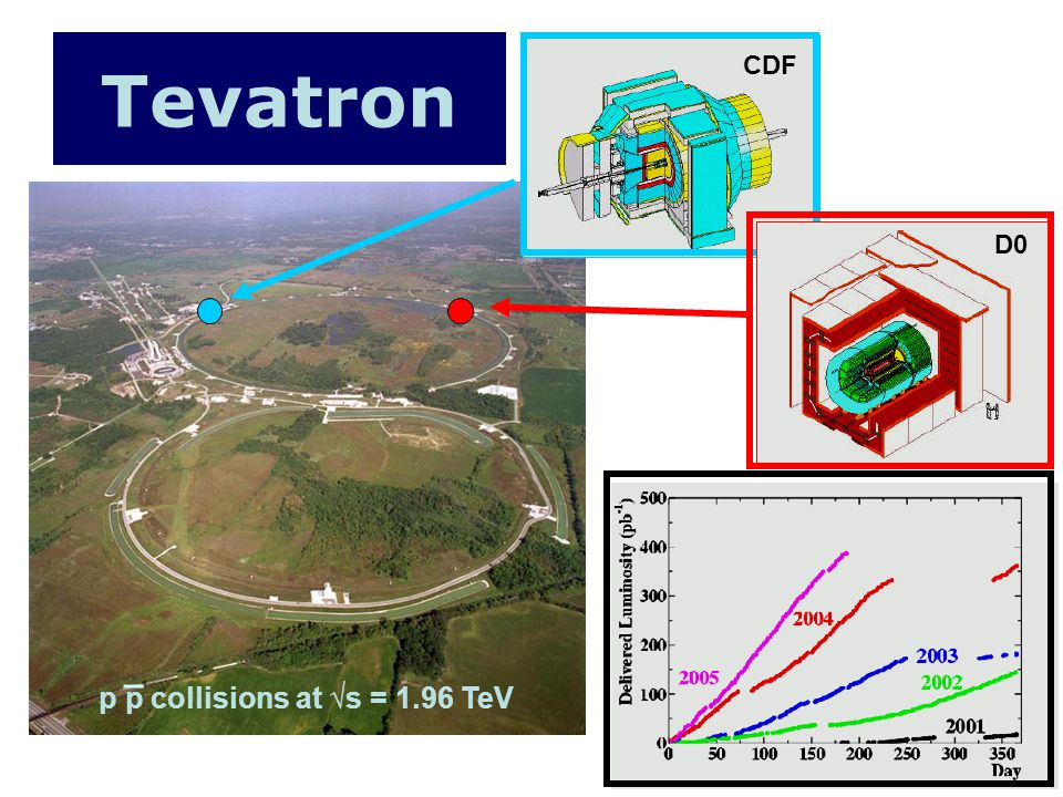 Tevatron p p collisions at s = 1.96 TeV CDFD0 _