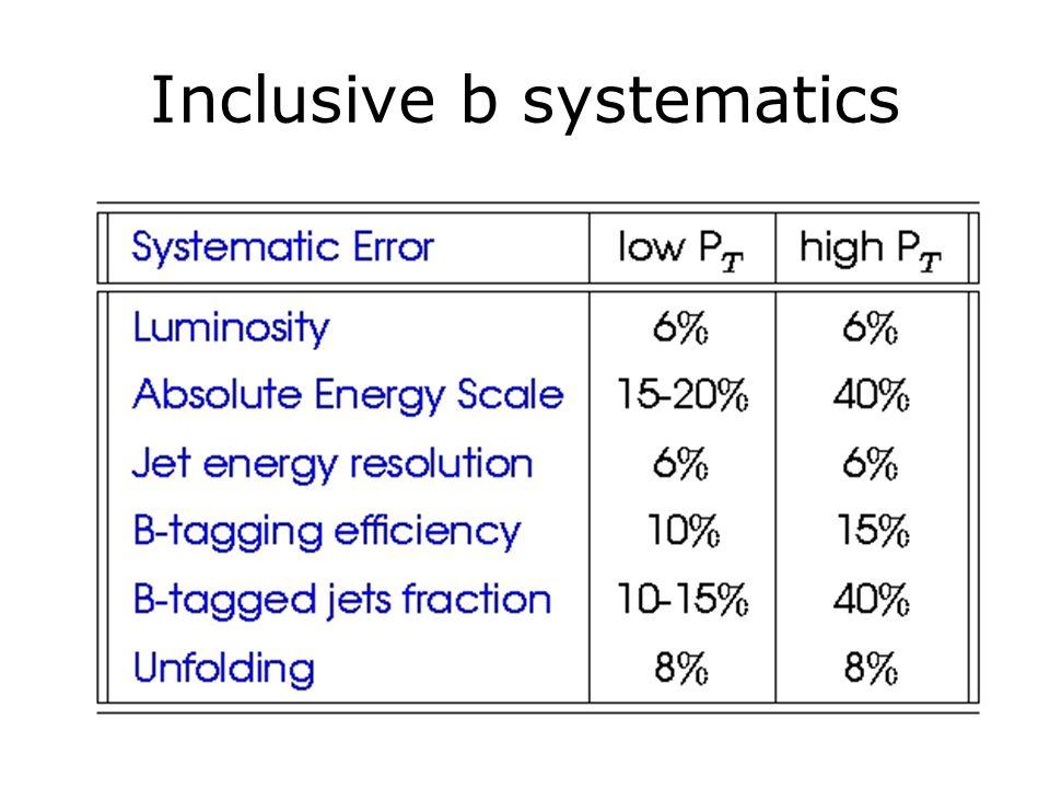 Inclusive b systematics