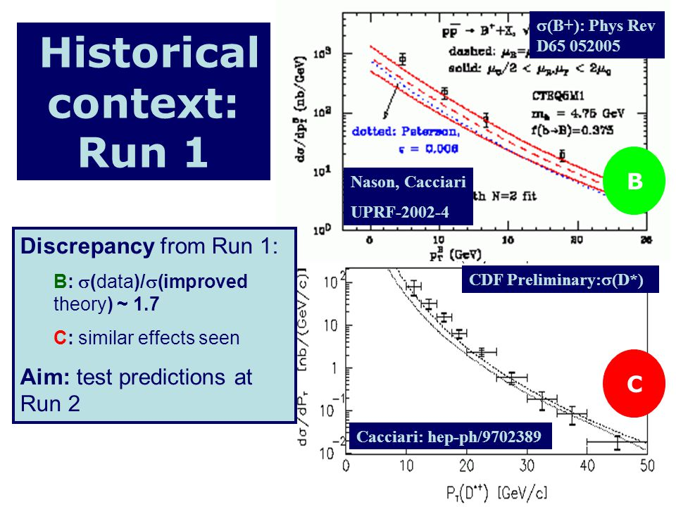 Historical context: Run 1 Nason, Cacciari UPRF-2002-4 CDF Preliminary: (D*) Cacciari: hep-ph/9702389 (B+): Phys Rev D65 052005 B C Discrepancy from Run 1: B: (data)/ (improved theory) ~ 1.7 C: similar effects seen Aim: test predictions at Run 2
