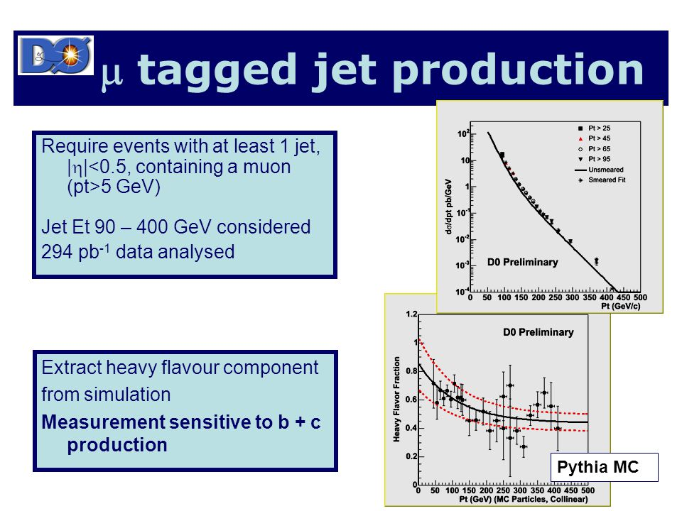 tagged jet production Require events with at least 1 jet, | | 5 GeV) Jet Et 90 – 400 GeV considered 294 pb -1 data analysed Extract heavy flavour component from simulation Measurement sensitive to b + c production Pythia MC