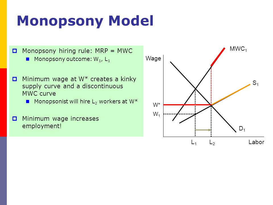 Monopsony Model Monopsony hiring rule: MRP = MWC Monopsony outcome: W 1, L 1 Minimum wage at W* creates a kinky supply curve and a discontinuous MWC c