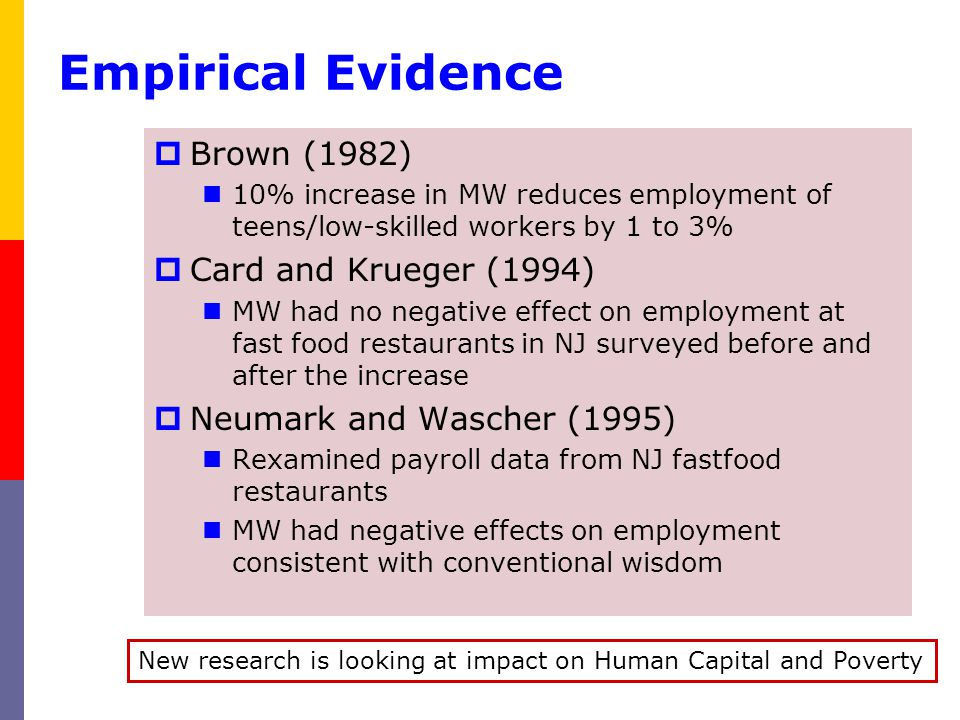 Empirical Evidence Brown (1982) 10% increase in MW reduces employment of teens/low-skilled workers by 1 to 3% Card and Krueger (1994) MW had no negati