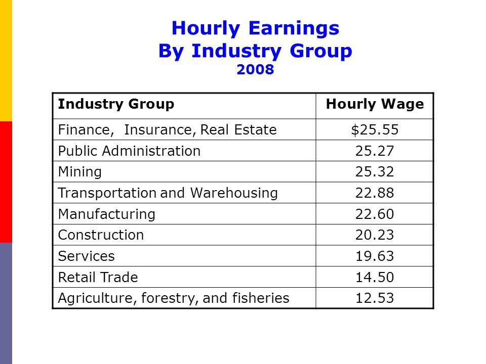Industry GroupHourly Wage Finance, Insurance, Real Estate$25.55 Public Administration25.27 Mining25.32 Transportation and Warehousing22.88 Manufacturi