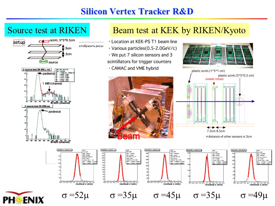 Silicon Vertex Tracker R&D Beam test at KEK by RIKEN/Kyoto =52 =35 =45 =35 =49 Source test at RIKEN