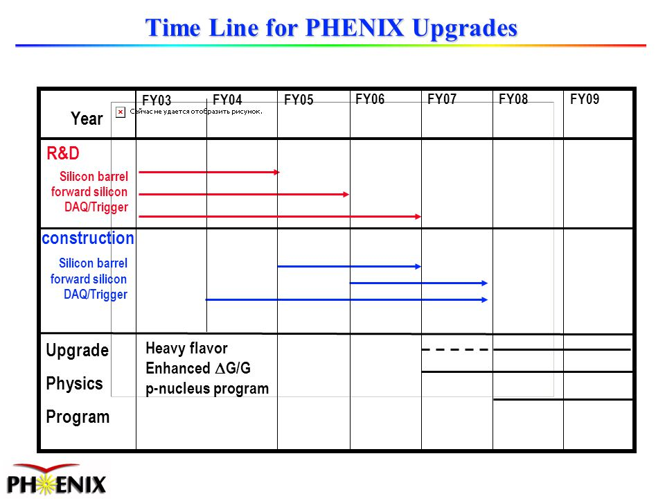 Year FY03 FY04FY05 FY06 FY07FY08FY09 Silicon barrel forward silicon DAQ/Trigger R&D construction Silicon barrel forward silicon DAQ/Trigger Upgrade Physics Program Heavy flavor Enhanced G/G p-nucleus program Time Line for PHENIX Upgrades