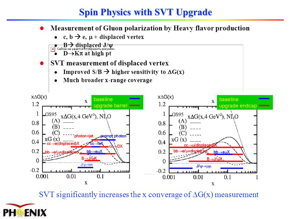 Spin Physics with SVT Upgrade l Measurement of Gluon polarization by Heavy flavor production c, b e, + displaced vertex B displaced J/ D K at high pt l SVT measurement of displaced vertex Improved S/B higher sensitivity to G(x) Much broader x-range coverage SVT significantly increases the x converage of G(x) measurement
