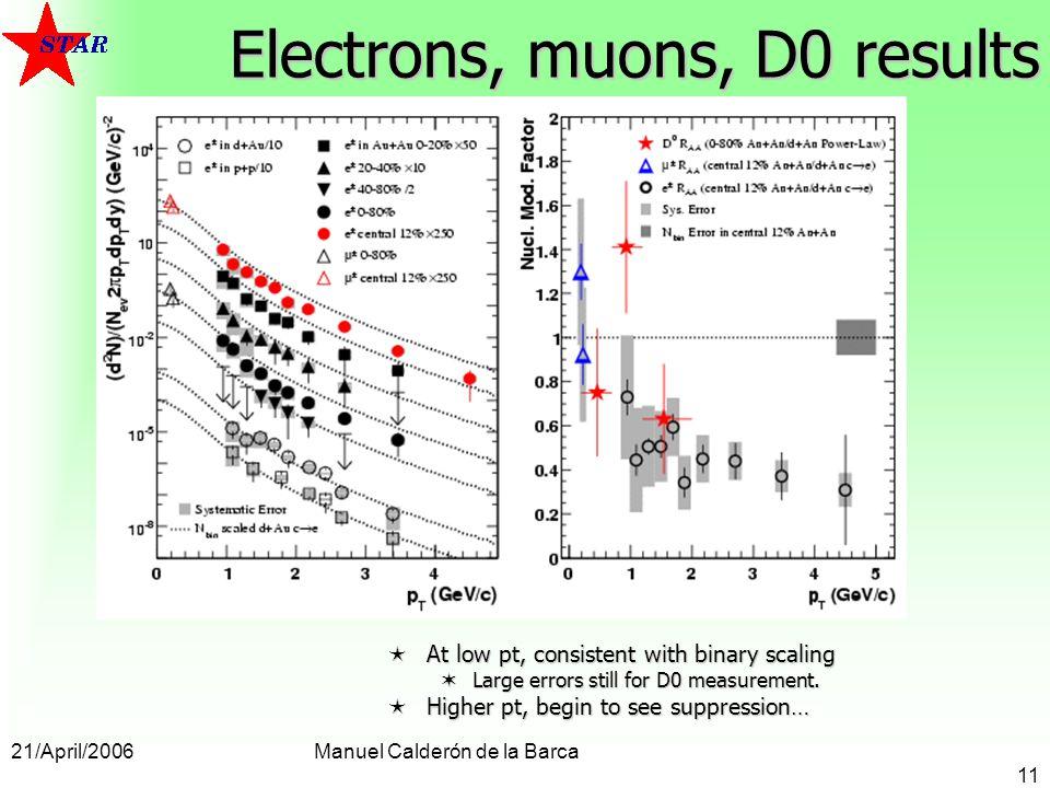 21/April/2006Manuel Calderón de la Barca 11 Electrons, muons, D0 results At low pt, consistent with binary scaling At low pt, consistent with binary scaling Large errors still for D0 measurement.