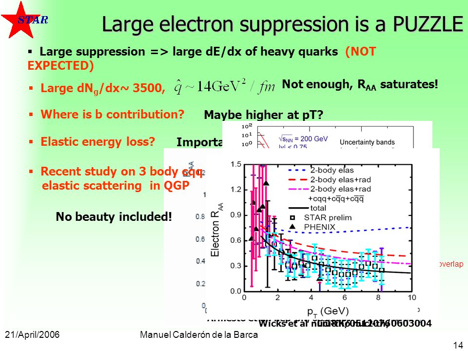 21/April/2006Manuel Calderón de la Barca 14 Large electron suppression is a PUZZLE Large suppression => large dE/dx of heavy quarks (NOT EXPECTED) Maybe higher at pT.