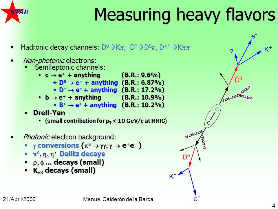 21/April/2006Manuel Calderón de la Barca 4 Measuring heavy flavors Hadronic decay channels: D 0 K, D * D 0, D +/- K Hadronic decay channels: D 0 K, D * D 0, D +/- K Non-photonic electrons: Non-photonic electrons: Semileptonic channels: Semileptonic channels: c e + + anything (B.R.: 9.6%) c e + + anything (B.R.: 9.6%) D 0 e + + anything(B.R.: 6.87%) D 0 e + + anything(B.R.: 6.87%) D e + anything(B.R.: 17.2%) D e + anything(B.R.: 17.2%) b e + + anything(B.R.: 10.9%) b e + + anything(B.R.: 10.9%) B e + anything(B.R.: 10.2%) B e + anything(B.R.: 10.2%) Drell-Yan Drell-Yan (small contribution for p T < 10 GeV/c at RHIC) (small contribution for p T < 10 GeV/c at RHIC) Photonic electron background: Photonic electron background: conversions ( e + e - ) conversions ( e + e - ) Dalitz decays Dalitz decays … decays (small) … decays (small) K e3 decays (small) K e3 decays (small)