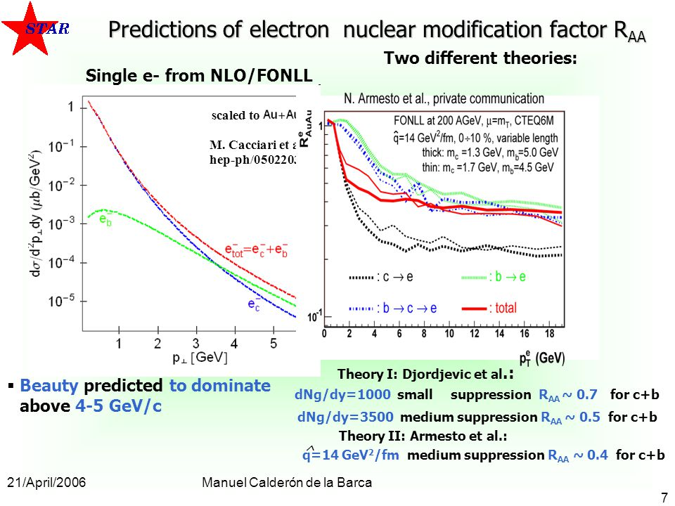 21/April/2006Manuel Calderón de la Barca 7 dNg/dy=1000 small suppression R AA ~ 0.7 for c+b Predictions of electron nuclear modification factor R AA Beauty predicted to dominate above 4-5 GeV/c Single e- from NLO/FONLL scaled to M.