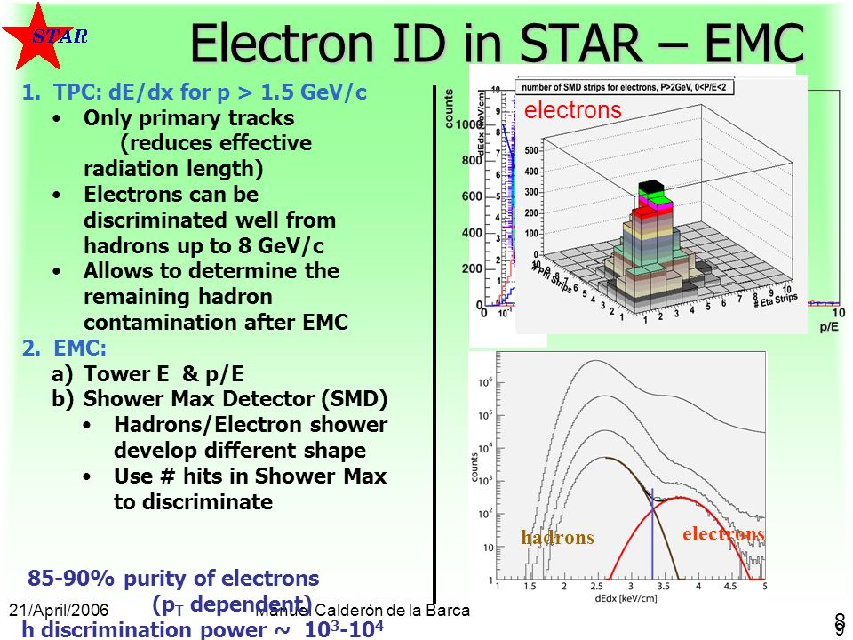 21/April/2006Manuel Calderón de la Barca 9 hadrons electrons Electron ID in STAR – EMC 1.TPC: dE/dx for p > 1.5 GeV/c Only primary tracks (reduces effective radiation length) Electrons can be discriminated well from hadrons up to 8 GeV/c Allows to determine the remaining hadron contamination after EMC 2.EMC: a)Tower E & p/E b)Shower Max Detector (SMD) Hadrons/Electron shower develop different shape Use # hits in Shower Max to discriminate 85-90% purity of electrons (p T dependent) h discrimination power ~ 10 3 -10 4 electrons Kp d hadronselectrons 8