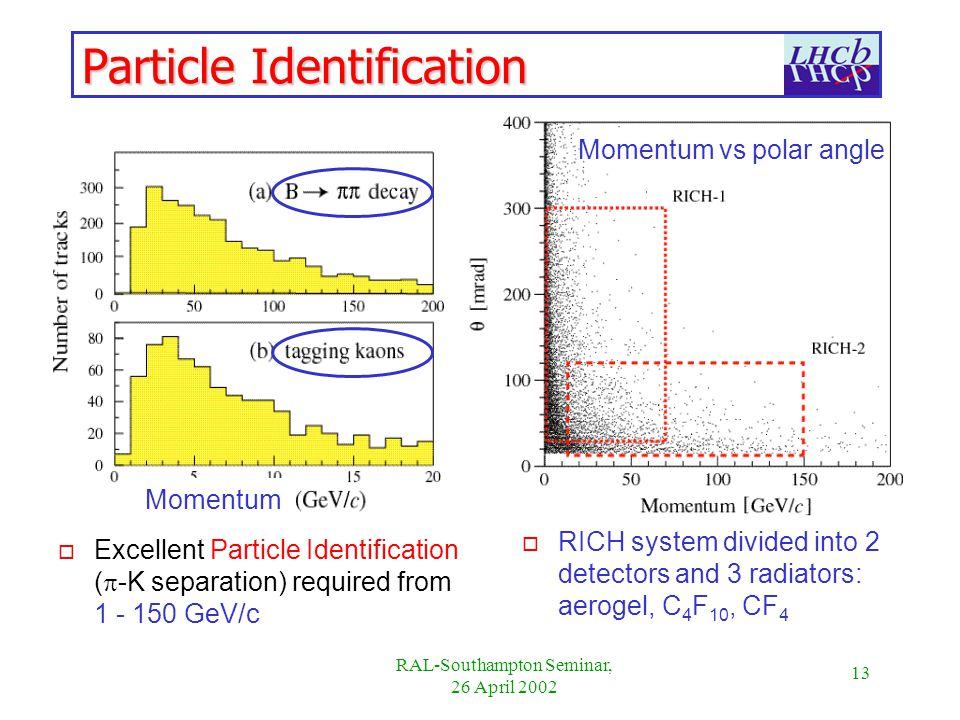 13 RAL-Southampton Seminar, 26 April 2002 Particle Identification Excellent Particle Identification ( -K separation) required from GeV/c o RICH system divided into 2 detectors and 3 radiators: aerogel, C 4 F 10, CF 4 Momentum vs polar angle Momentum