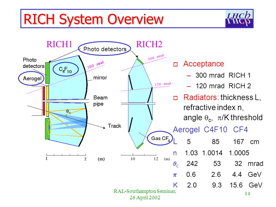 14 RAL-Southampton Seminar, 26 April 2002 RICH1 RICH2 RICH System Overview o Acceptance –300 mrad RICH 1 –120 mrad RICH 2 o Radiators: thickness L, refractive index n, angle c, /K threshold Aerogel C4F10 CF4 L cm n c mrad GeV K GeV Photo detectors