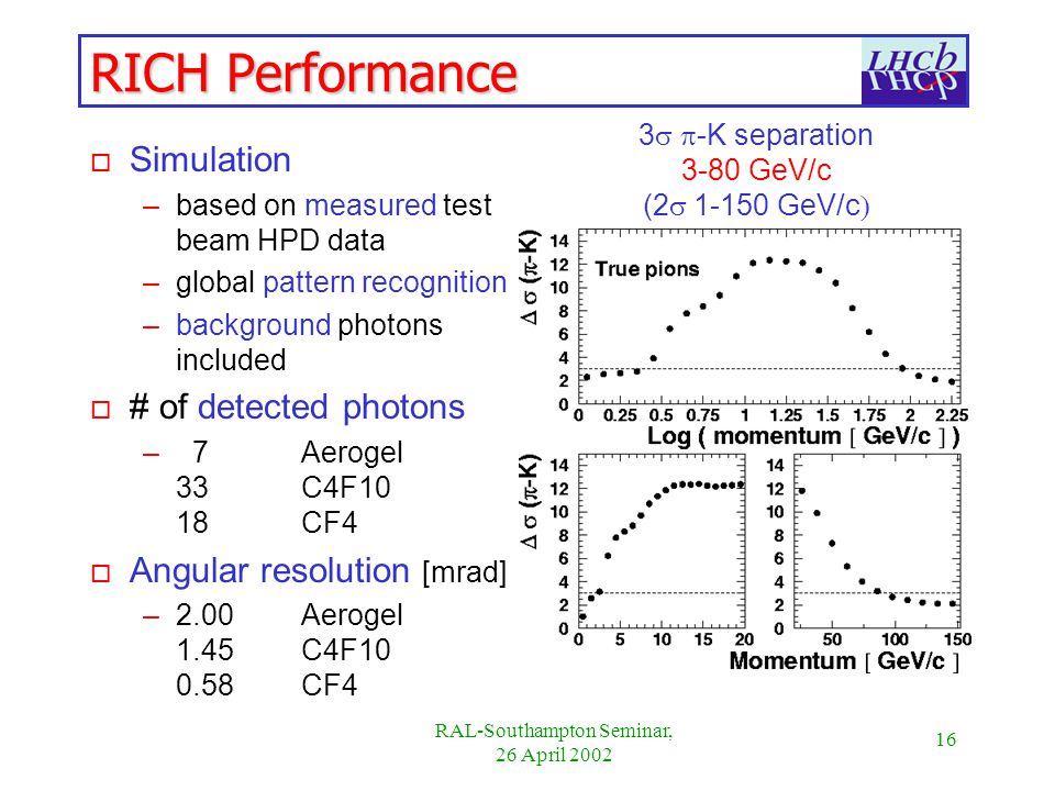 16 RAL-Southampton Seminar, 26 April 2002 RICH Performance o Simulation –based on measured test beam HPD data –global pattern recognition –background photons included o # of detected photons – 7 Aerogel 33C4F10 18CF4 o Angular resolution [mrad] –2.00 Aerogel 1.45C4F CF4 3 -K separation 3-80 GeV/c ( GeV/c