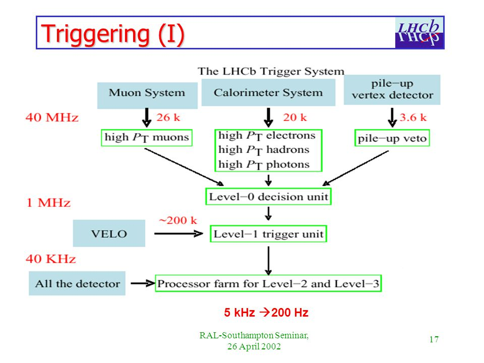 17 RAL-Southampton Seminar, 26 April 2002 Triggering (I) 5 kHz 200 Hz