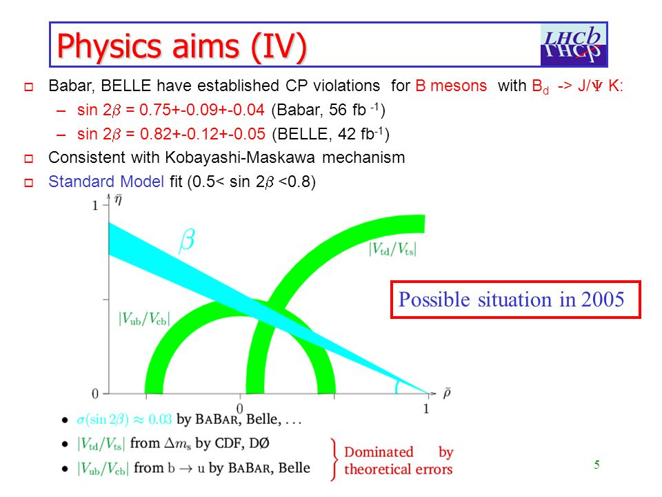 5 RAL-Southampton Seminar, 26 April 2002 Physics aims (IV) Possible situation in 2005 Babar, BELLE have established CP violations for B mesons with B d -> J/ K: –sin 2 = (Babar, 56 fb -1 ) –sin 2 = (BELLE, 42 fb -1 ) o Consistent with Kobayashi-Maskawa mechanism Standard Model fit (0.5< sin 2 <0.8)