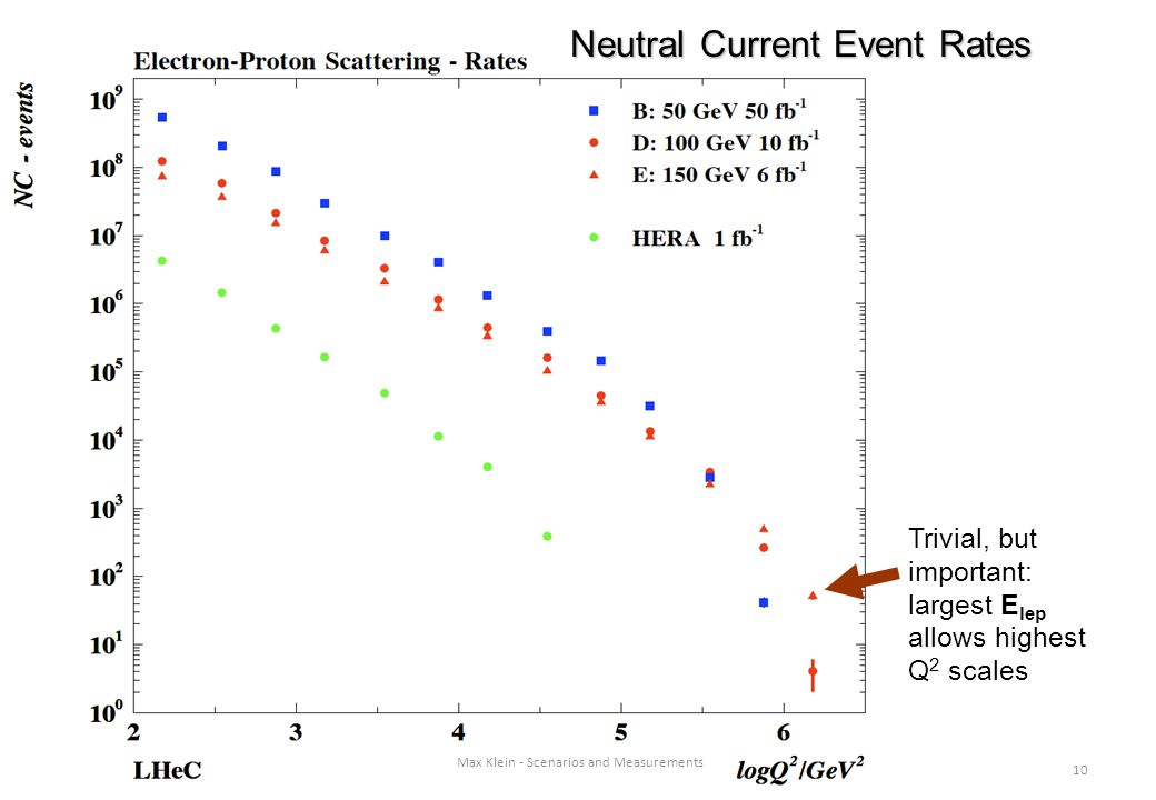 10 Max Klein - Scenarios and Measurements Trivial, but important: largest E lep allows highest Q 2 scales Neutral Current Event Rates