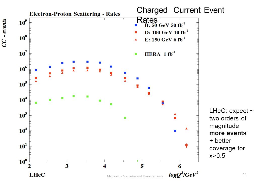 11 Max Klein - Scenarios and Measurements Rates LHeC: expect ~ two orders of magnitude more events + better coverage for x>0.5 Max Klein - Scenarios and Measurements Charged Current Event Rates