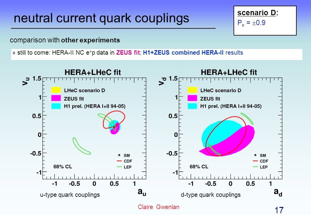neutral current quark couplings u-type quark couplingsd-type quark couplings comparison with other experiments » still to come: HERA-II NC e + p data in ZEUS fit; H1+ZEUS combined HERA-II results scenario D: P e = 0.9 Claire Gwenlan 17