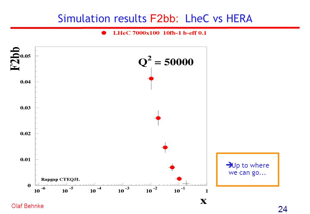 Simulation results F2bb: LheC vs HERA 24 Up to where we can go... Olaf Behnke