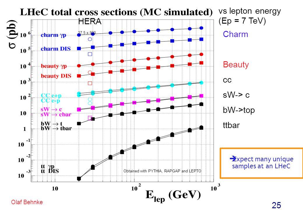 25 Olaf Behnke Charm Beauty cc sW-> c bW->top ttbar vs lepton energy (Ep = 7 TeV) HERA 27.5 x 920 Obtained with PYTHIA, RAPGAP and LEPTO Expect many u