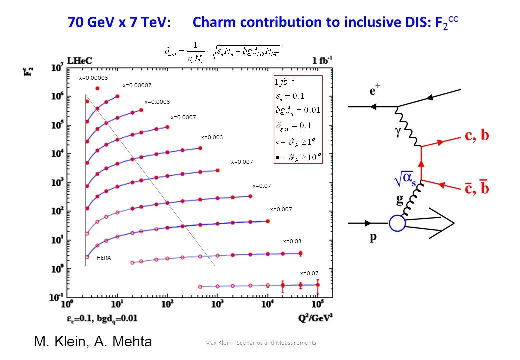 Max Klein - Scenarios and Measurements 70 GeV x 7 TeV: Charm contribution to inclusive DIS: F 2 cc x=0.07 x=0.03 x=0.007 x=0.07 x=0.007 x=0.003 x=0.00
