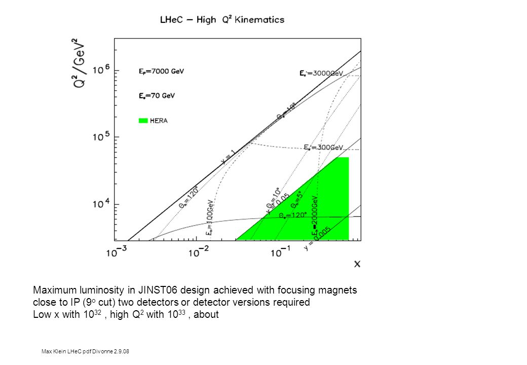 Max Klein LHeC pdf Divonne 2.9.08 Hi q2 kinematics Maximum luminosity in JINST06 design achieved with focusing magnets close to IP (9 o cut) two detectors or detector versions required Low x with 10 32, high Q 2 with 10 33, about