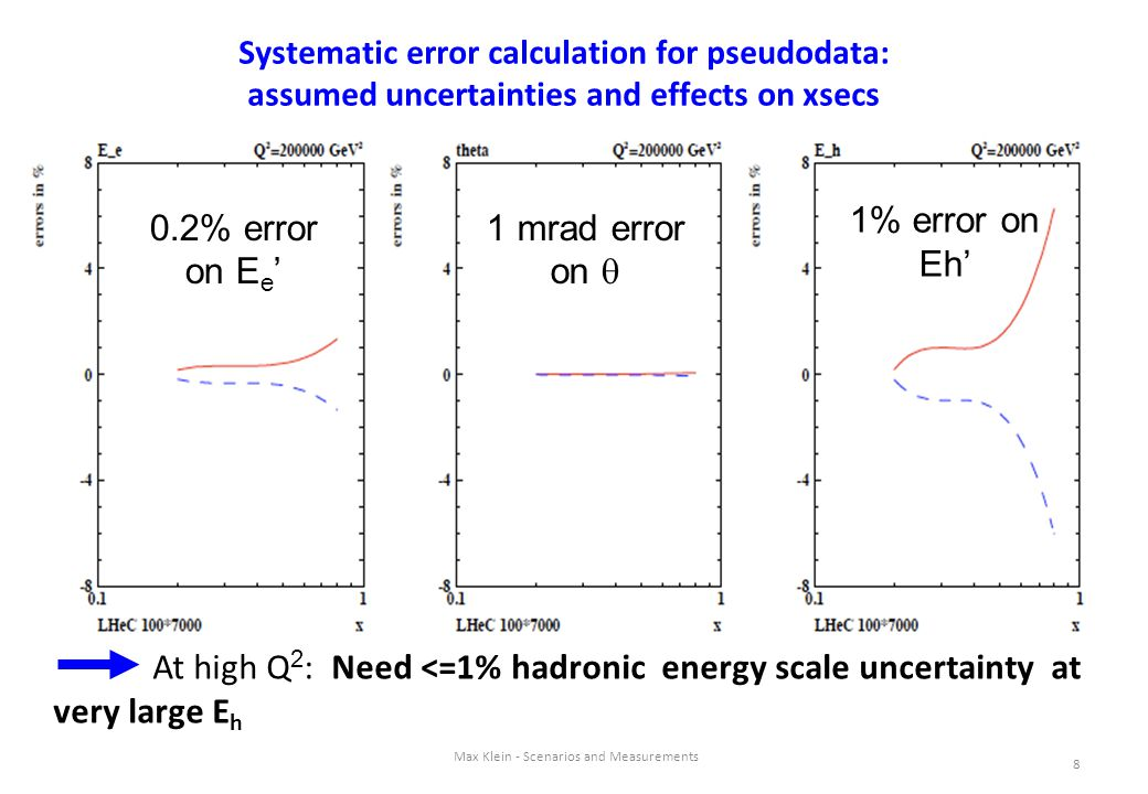 8 Max Klein - Scenarios and Measurements Systematic error calculation for pseudodata: assumed uncertainties and effects on xsecs At high Q 2 : Need <=