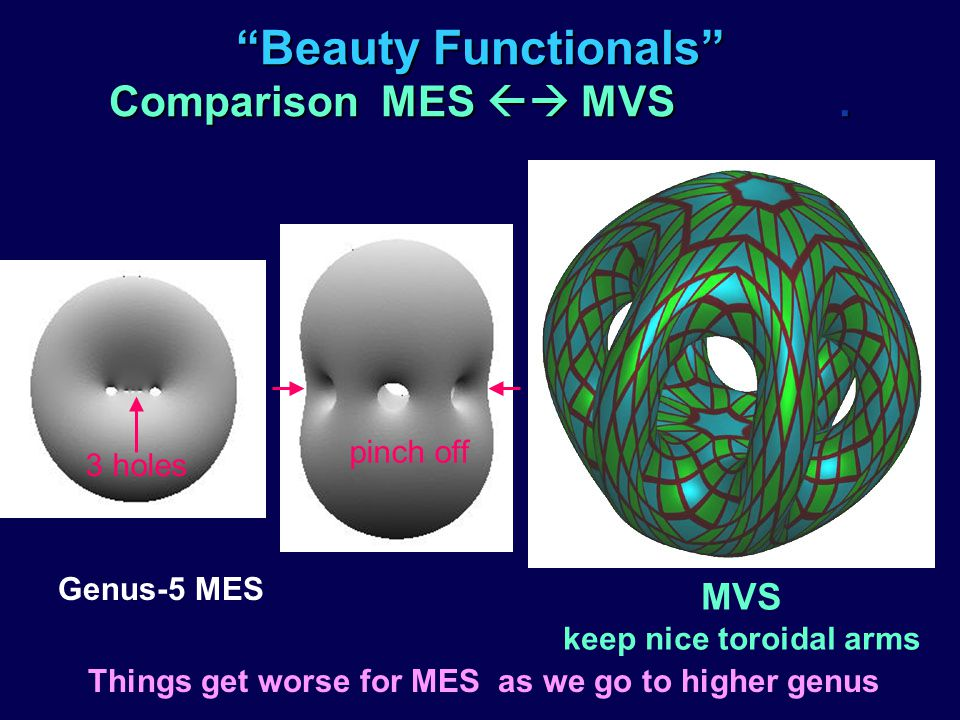 Beauty Functionals Comparison MES MVS. Things get worse for MES as we go to higher genus Genus-5 MES MVS keep nice toroidal arms 3 holes pinch off