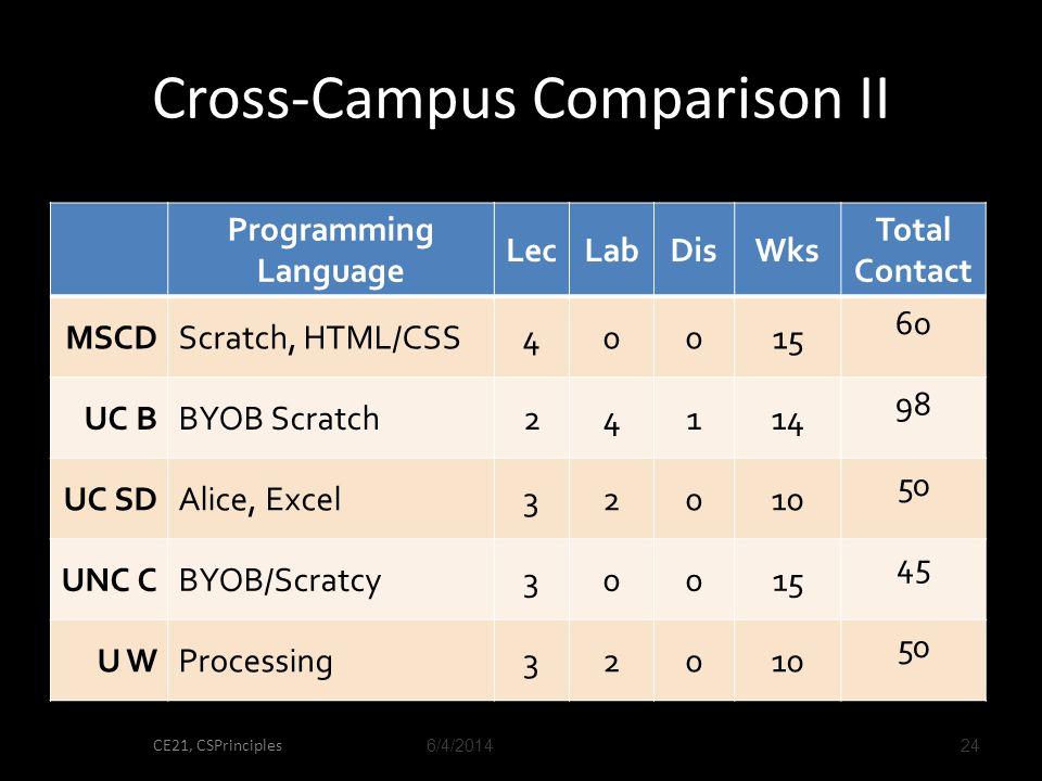 Cross-Campus Comparison II 6/4/2014 CE21, CSPrinciples 24 Programming Language LecLabDisWks Total Contact MSCDScratch, HTML/CSS40015 60 UC BBYOB Scratch24114 98 UC SDAlice, Excel32010 50 UNC CBYOB/Scratcy30015 45 U WProcessing32010 50