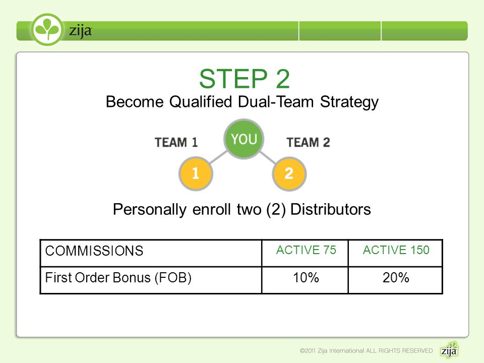 STEP 2 Personally enroll two (2) Distributors Become Qualified Dual-Team Strategy COMMISSIONS ACTIVE 75ACTIVE 150 First Order Bonus (FOB)10%20%