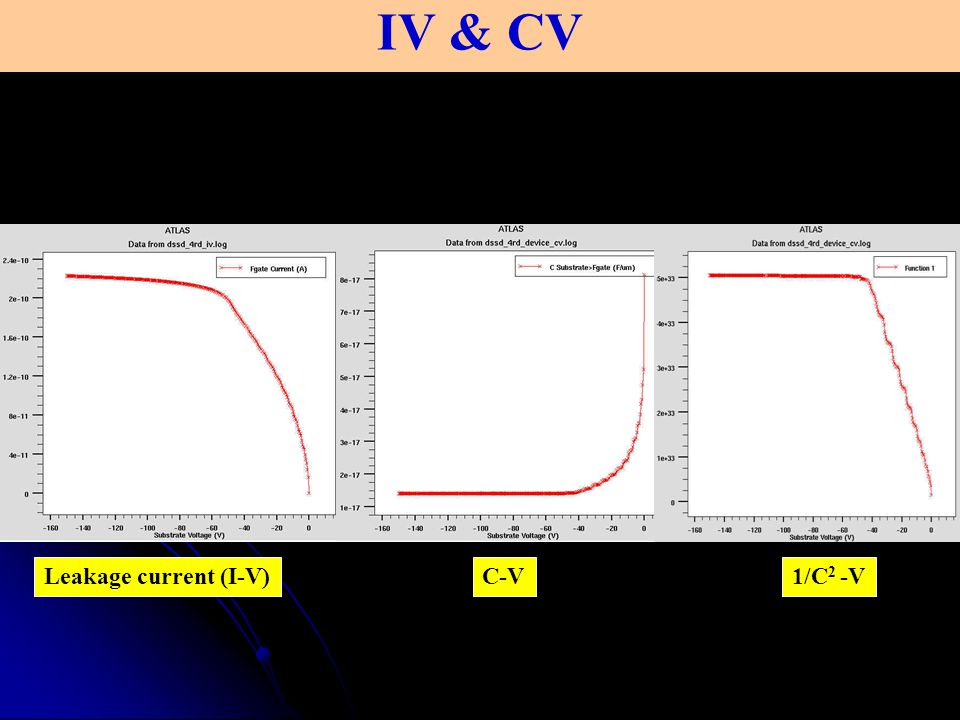 Photon injection into DSSD photon : wavelength = 0.6 m, intensity=100W/cm 2 0V Total current densitye current densityh + current density 150V