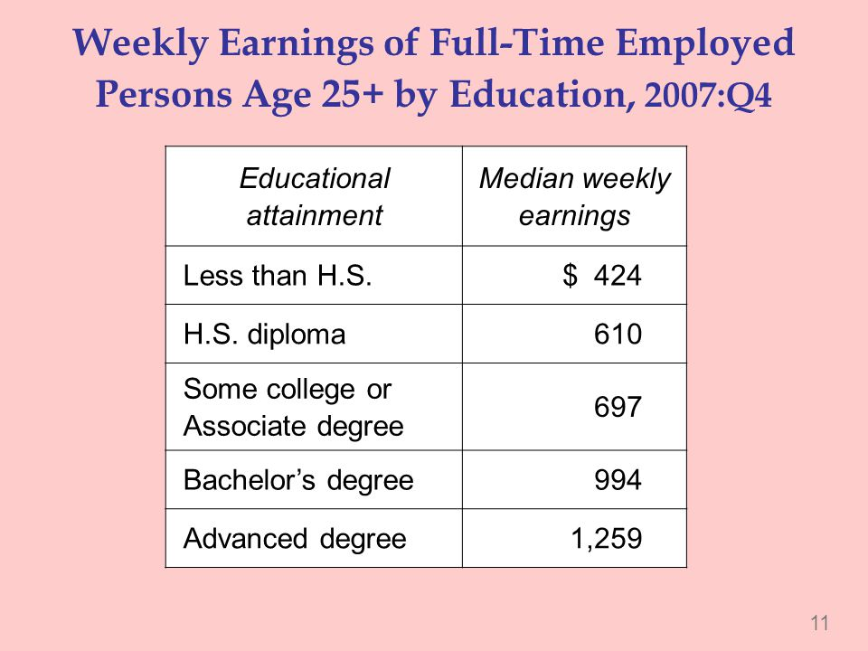 Weekly Earnings of Full-Time Employed Persons Age 25+ by Education, 2007:Q4 Educational attainment Median weekly earnings Less than H.S.$ 424 H.S. dip