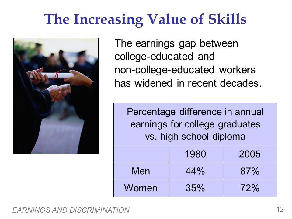 EARNINGS AND DISCRIMINATION 12 The Increasing Value of Skills Women Men 72% 87% 2005 35% 44% 1980 Percentage difference in annual earnings for college