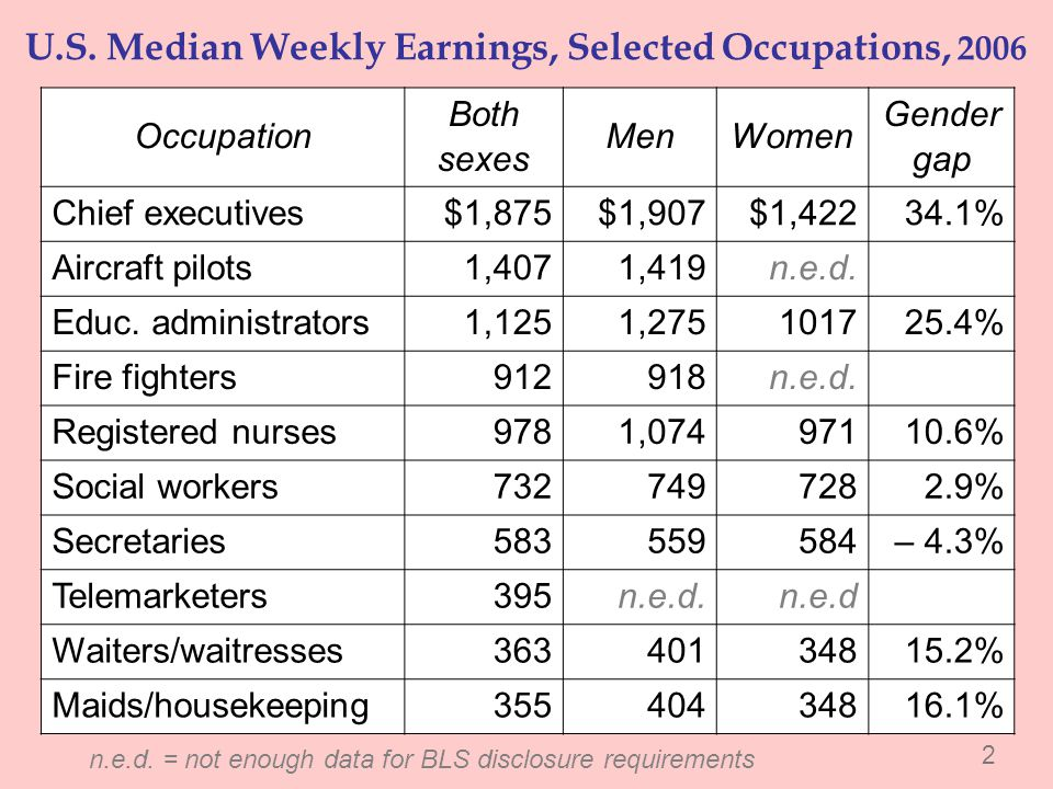 U.S. Median Weekly Earnings, Selected Occupations, 2006 Occupation Both sexes MenWomen Gender gap Chief executives$1,875$1,907$1,42234.1% Aircraft pil