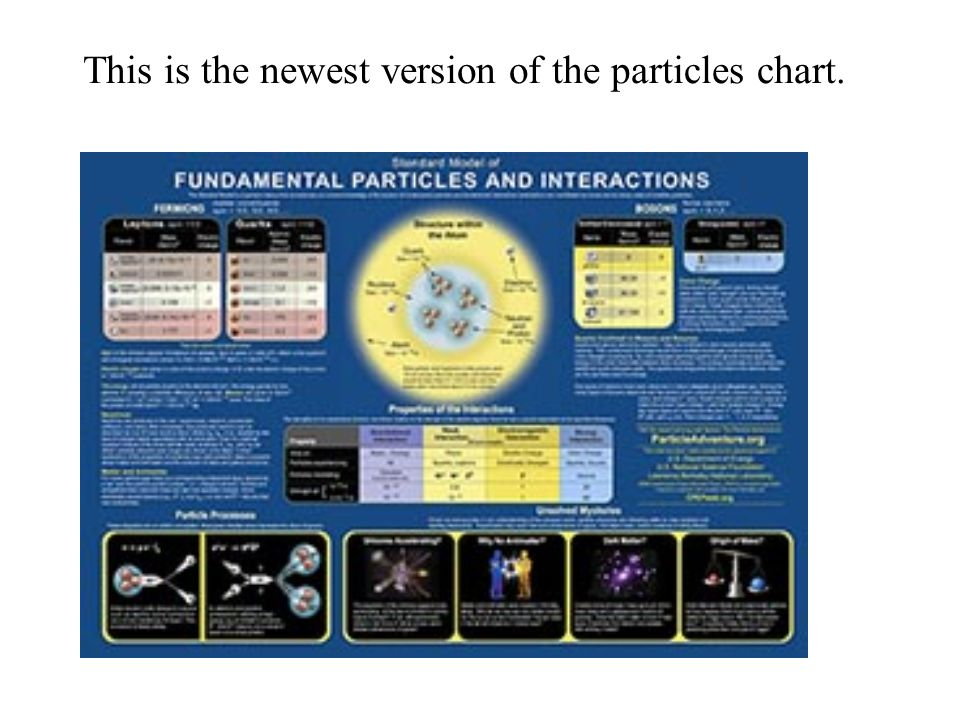 So, we prepare students to think of interactions between particles as fundamental a basic physics concept that is in the context of current physics research.