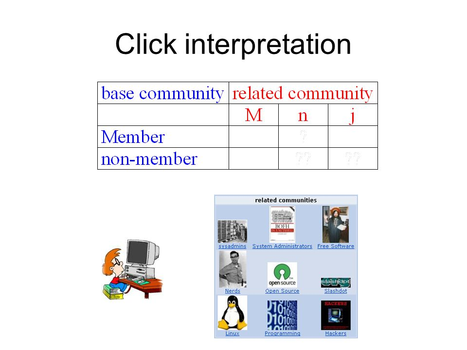 Click interpretation