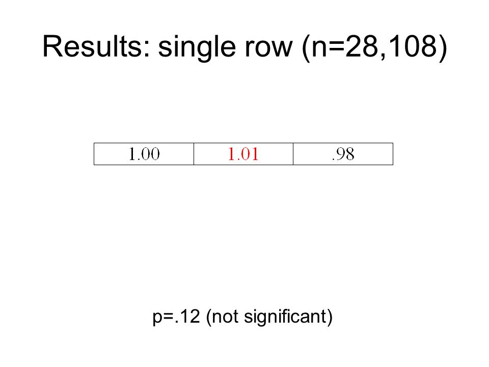 Results: single row (n=28,108) p=.12 (not significant)